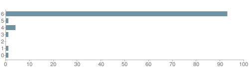 Chart?cht=bhs&chs=500x140&chbh=10&chco=6f92a3&chxt=x,y&chd=t:93,1,4,1,0,1,1&chm=t+93%,333333,0,0,10|t+1%,333333,0,1,10|t+4%,333333,0,2,10|t+1%,333333,0,3,10|t+0%,333333,0,4,10|t+1%,333333,0,5,10|t+1%,333333,0,6,10&chxl=1:|other|indian|hawaiian|asian|hispanic|black|white